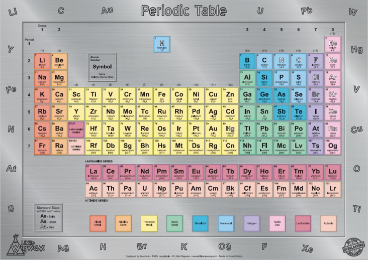 Little wigwam childrens periodic table poster a2 size periodic table poster a2 size urtaz Images