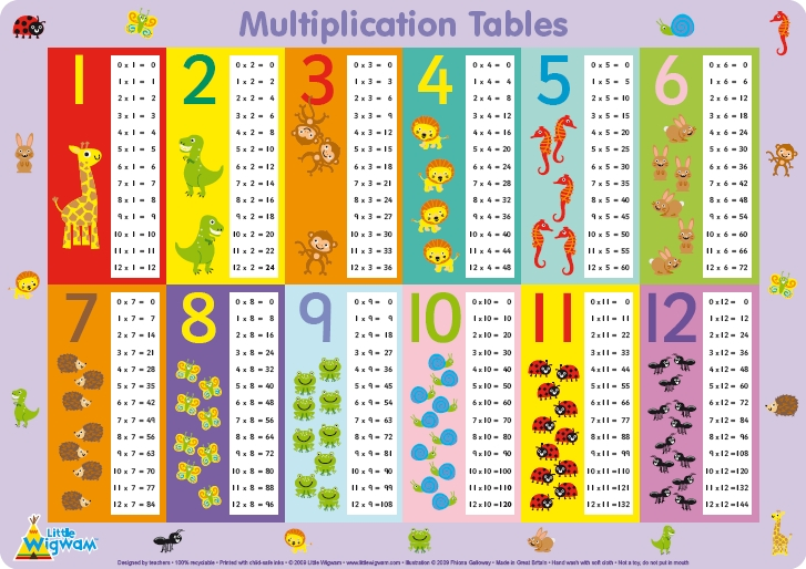 How to learn multiplication tables multiplication times for 6 tables multiplication